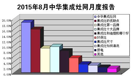 月度报告:8月集成灶市场温和增长 品牌宣传仍受关注