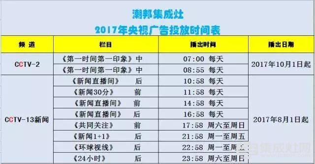 8月1日潮邦集成灶强势霸占CCTV多个黄金段位 定义品牌新高度