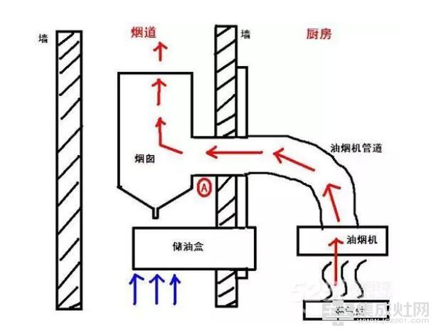 时哥集成灶:怎么接排烟管可以更省空间