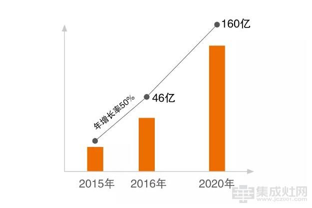 2020年集成灶预计市场份额160亿  与奥普集成灶合作抢占市场资源