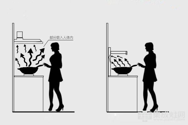尚品分体式集成灶:吸油烟当然也要挑一件好的电器