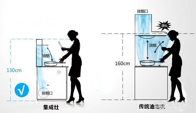 油烟机vs集成灶 川皇告诉你