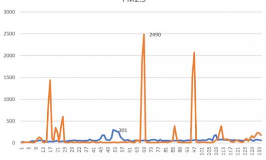 帅康集成灶:家电研究院评测油烟不上脸 潜吸式油烟机到底有多强
