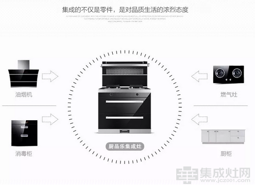 厨品乐集成灶讲解:一日三餐都需要一个好厨房