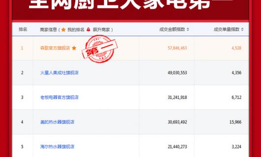 森歌集成灶:第一  第一  又见第一 京东官方11.11大家电龙虎榜公布