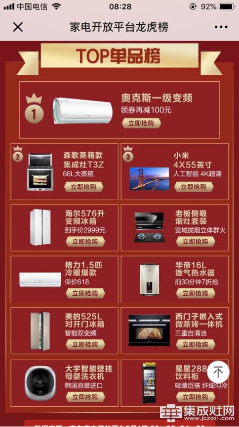 6月开门红,森歌集成灶厨房大电单品销量第一,强势登陆家电龙虎榜!1298