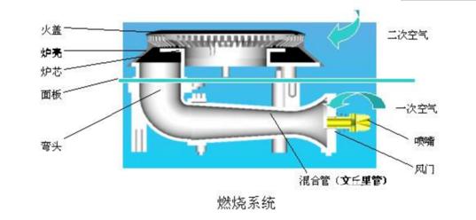 燃烧器结构及原理