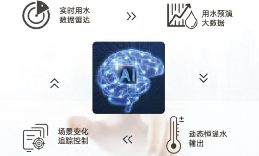 无氯更健康 恒温更舒适 德意AI数智恒温燃气热水器S6系列温暖上市